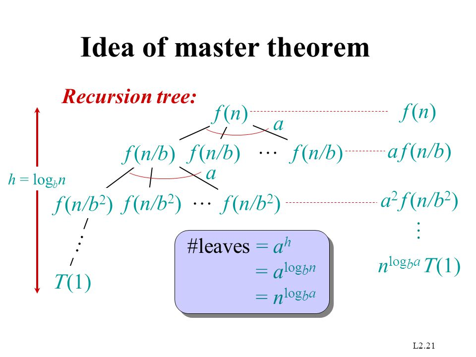 Idea of master theorem Recursion tree: f (n) f (n) a f (n/b)