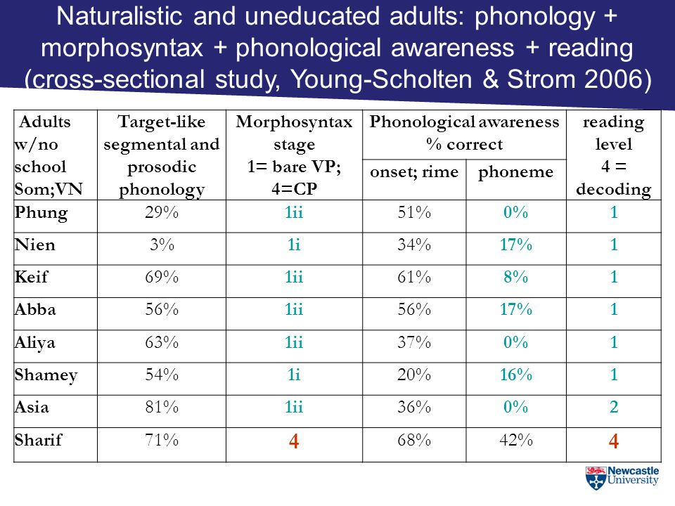 Naturalistic and uneducated adults: phonology + morphosyntax + phonological awareness + reading (cross-sectional study, Young-Scholten & Strom 2006)