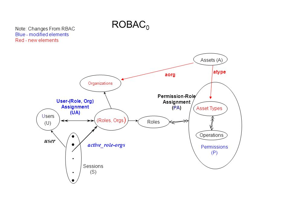 ROBAC0 . user ● active_role-orgs Note: Changes From RBAC