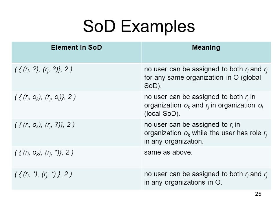 SoD Examples Element in SoD Meaning ( { (ri, ), (rj, )}, 2 )