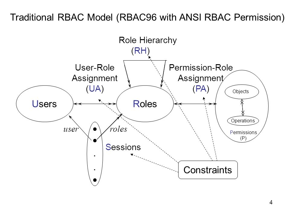 Traditional RBAC Model (RBAC96 with ANSI RBAC Permission)