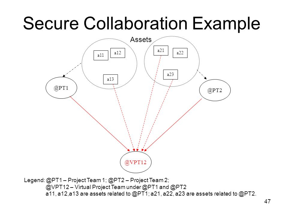 Secure Collaboration Example