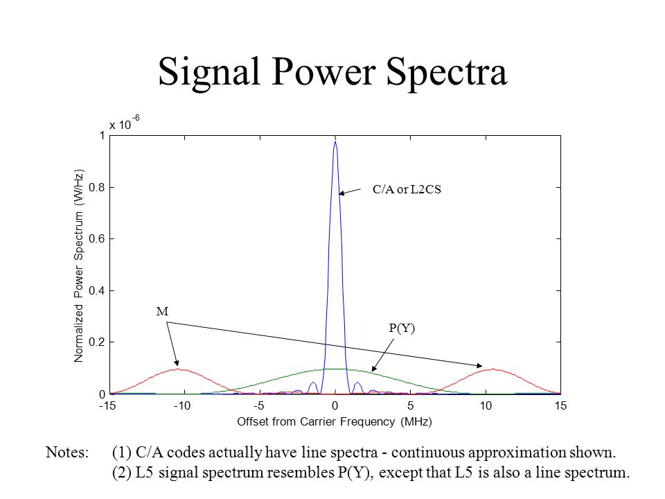 Signal Power Spectra -6. x 10. 1. 0.8. C/A or L2CS. 0.6. Normalized Power Spectrum (W/Hz) 0.4.