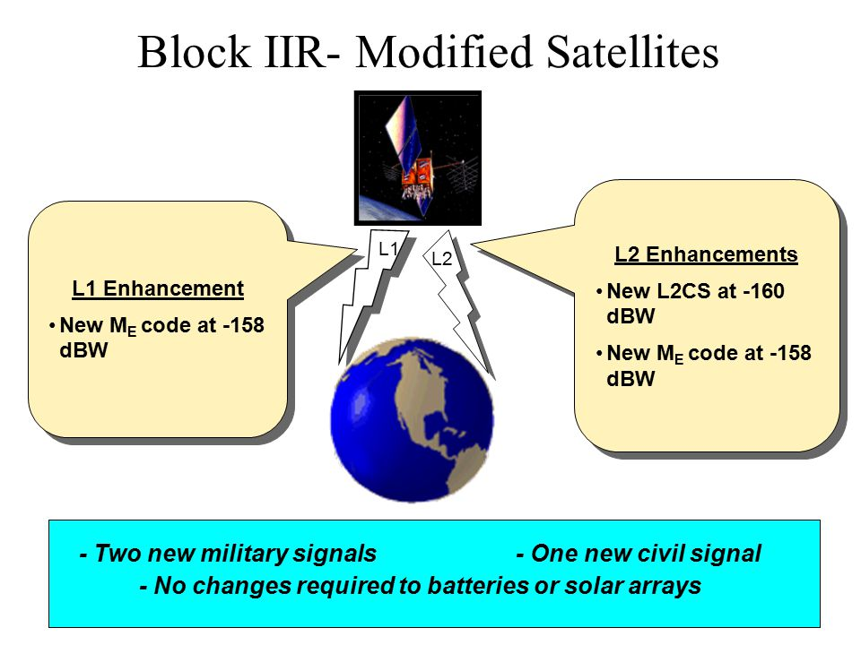 Block IIR- Modified Satellites