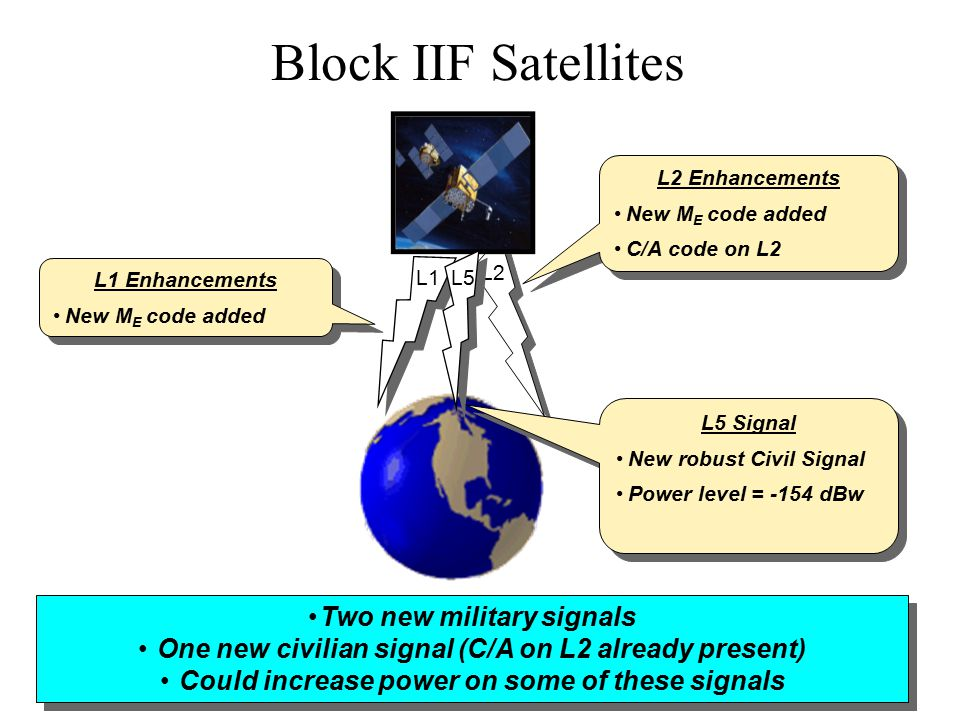 Block IIF Satellites Two new military signals