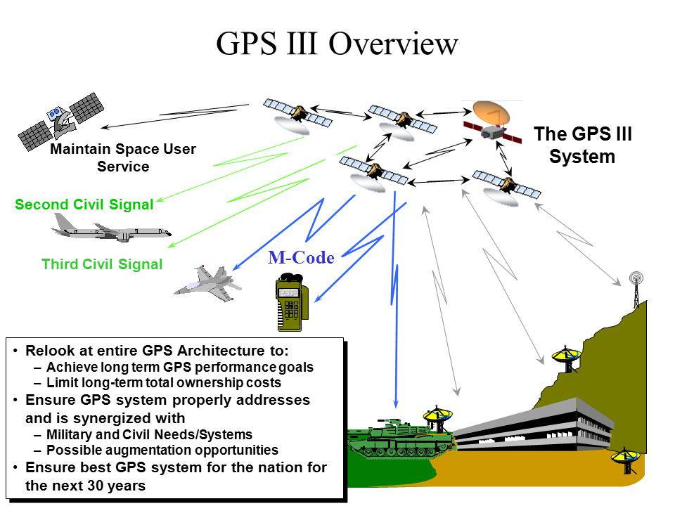 GPS III Overview The GPS III System M-Code Maintain Space User Service