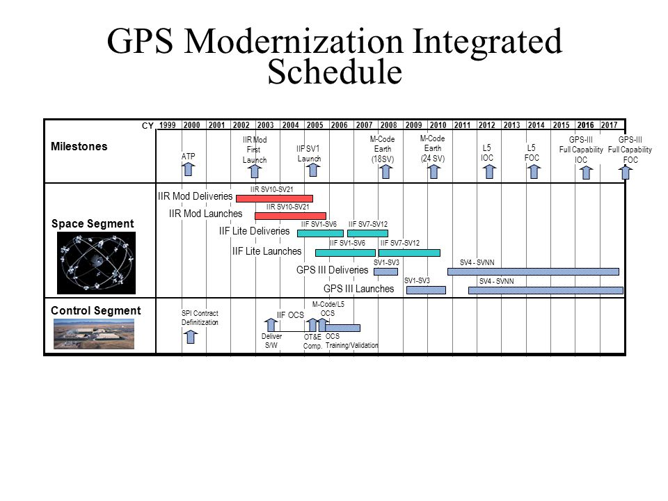 GPS Modernization Integrated Schedule