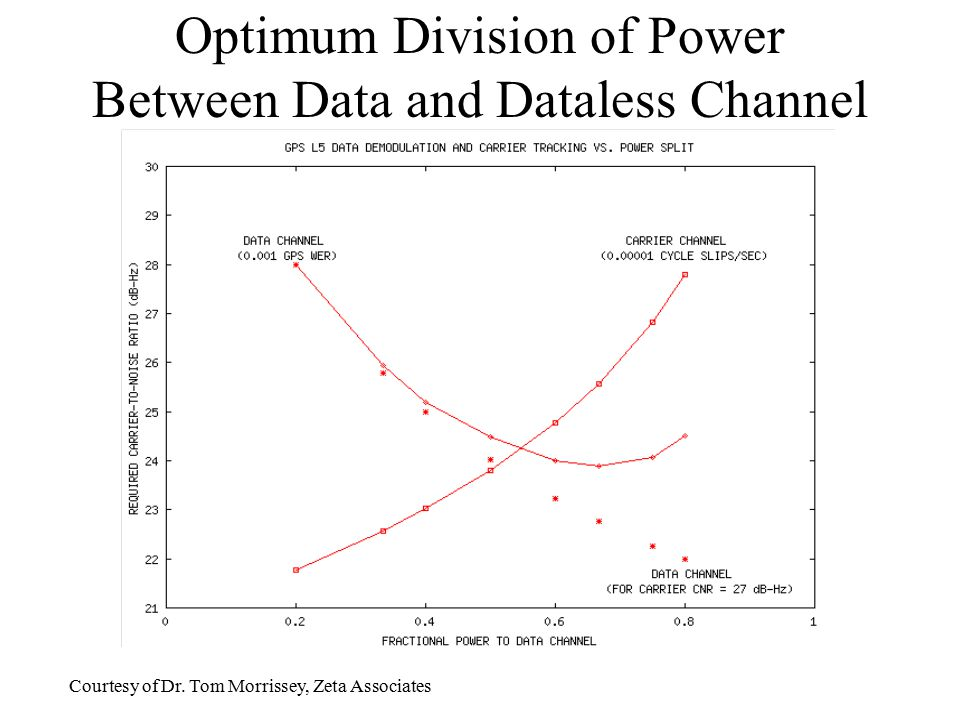 Optimum Division of Power Between Data and Dataless Channel