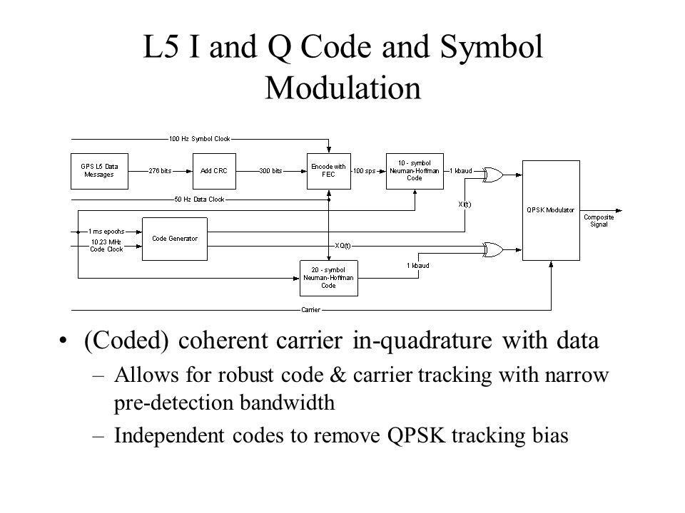 L5 I and Q Code and Symbol Modulation