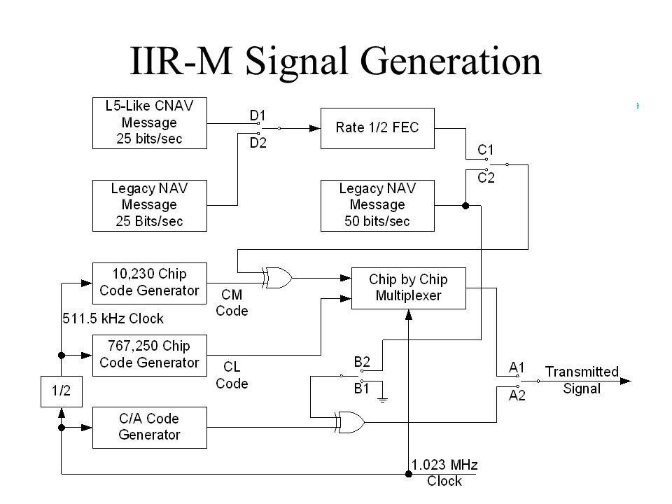 IIR-M Signal Generation