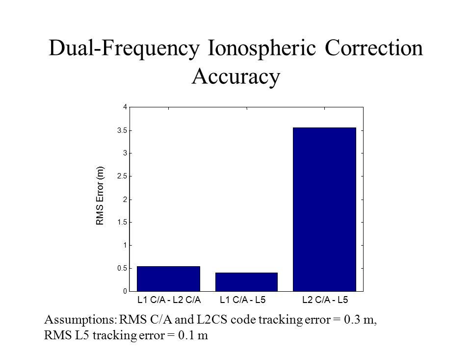 Dual-Frequency Ionospheric Correction Accuracy