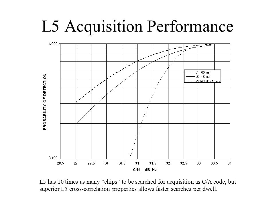 L5 Acquisition Performance