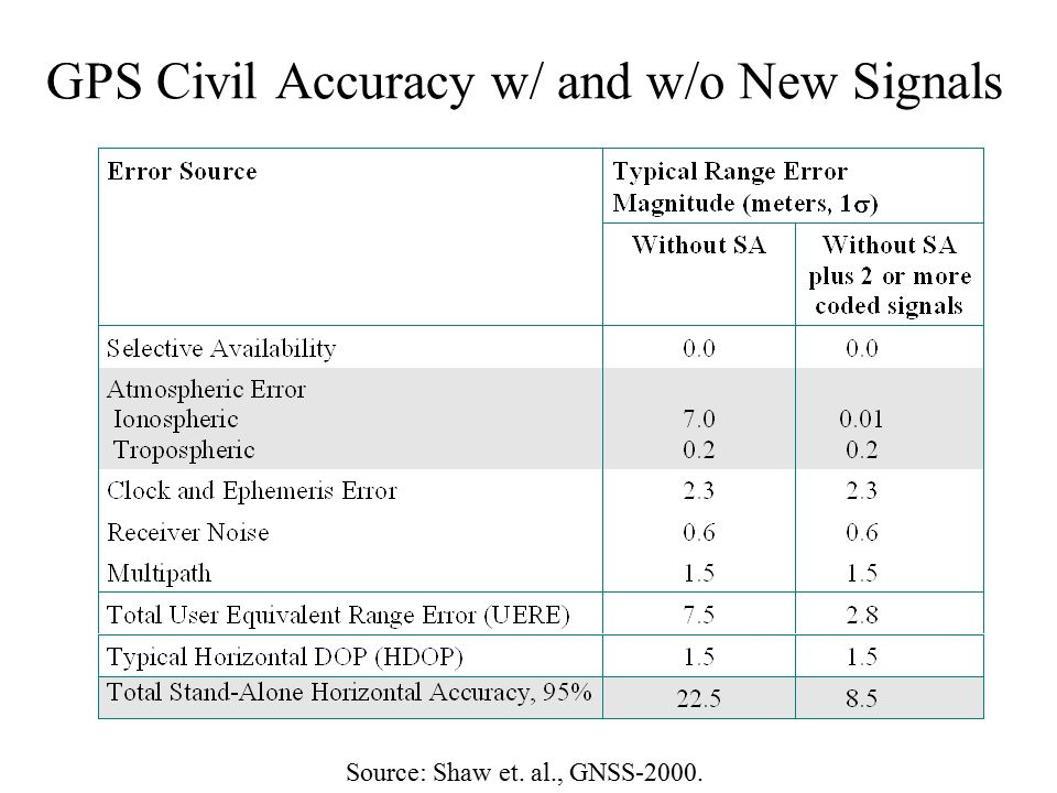 GPS Civil Accuracy w/ and w/o New Signals
