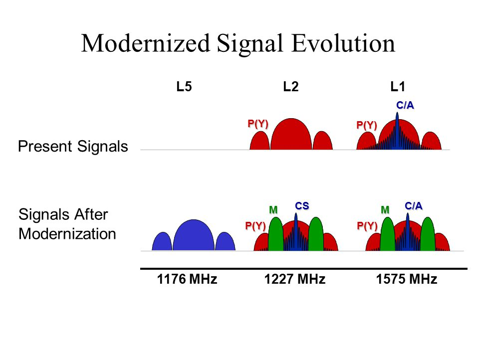 Modernized Signal Evolution