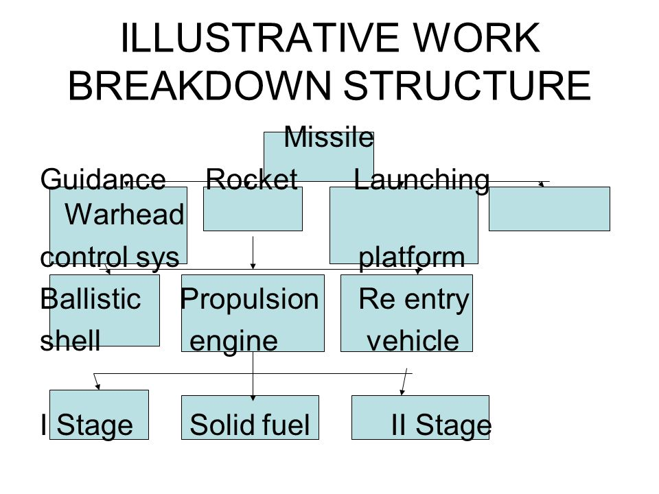 ILLUSTRATIVE WORK BREAKDOWN STRUCTURE