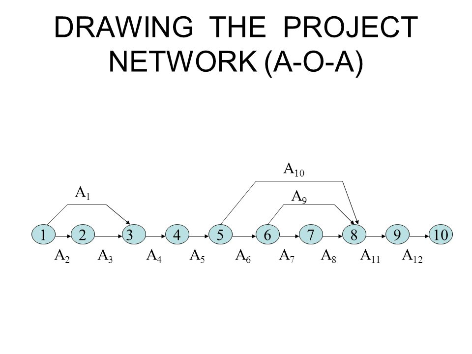 DRAWING THE PROJECT NETWORK (A-O-A)