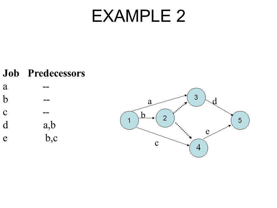 EXAMPLE 2 Job Predecessors a -- b -- c -- d a,b e b,c a d b e c 4 3 2