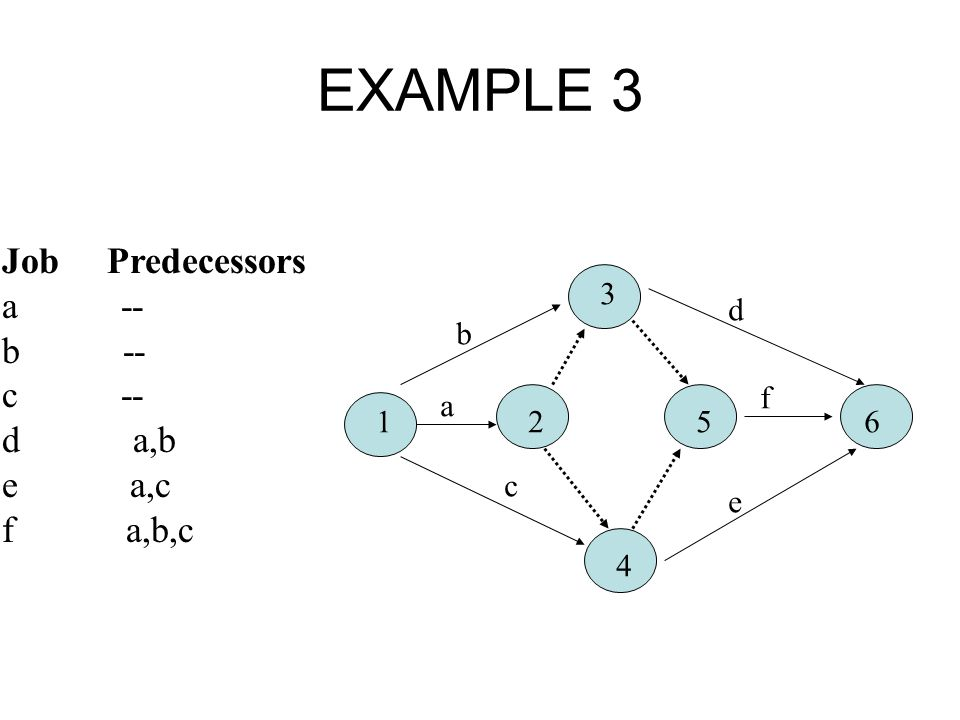 EXAMPLE 3 Job Predecessors a -- b -- c -- d a,b e a,c f a,b,c 3 d b f