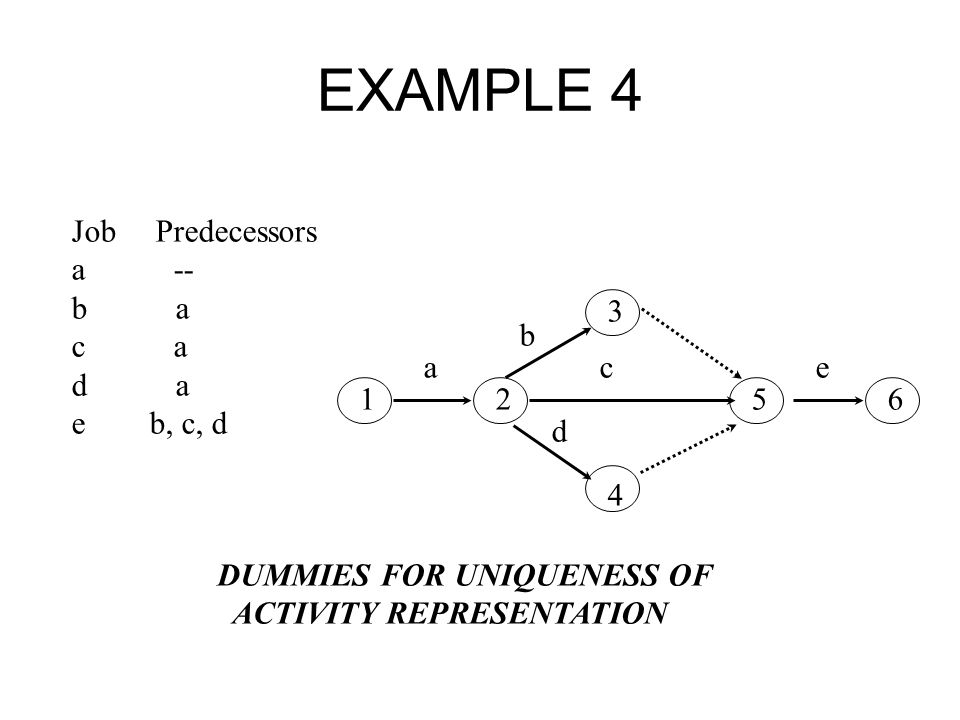 EXAMPLE 4 Job Predecessors a -- b a c a d a e b, c, d 3 b a c e
