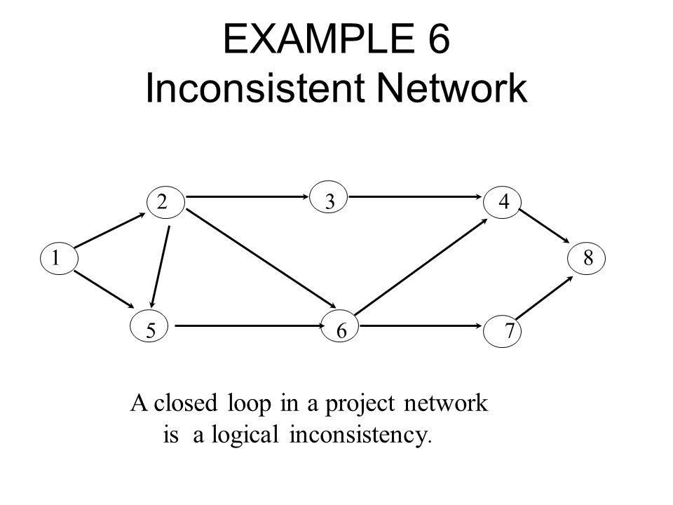 EXAMPLE 6 Inconsistent Network