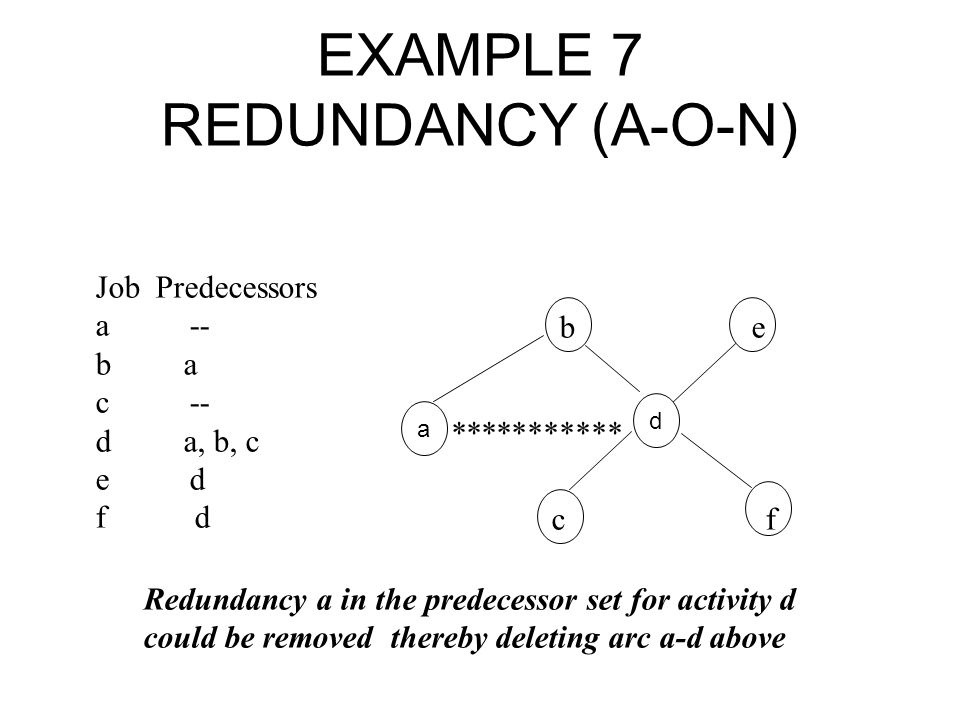 EXAMPLE 7 REDUNDANCY (A-O-N)