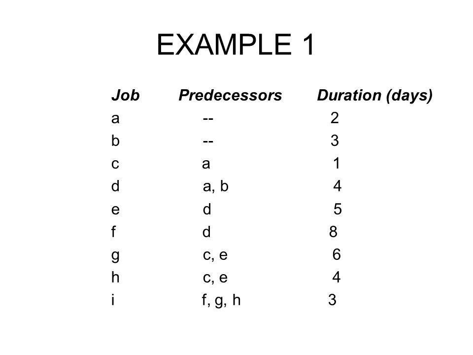EXAMPLE 1 Job Predecessors Duration (days) a -- 2 b -- 3 c a 1
