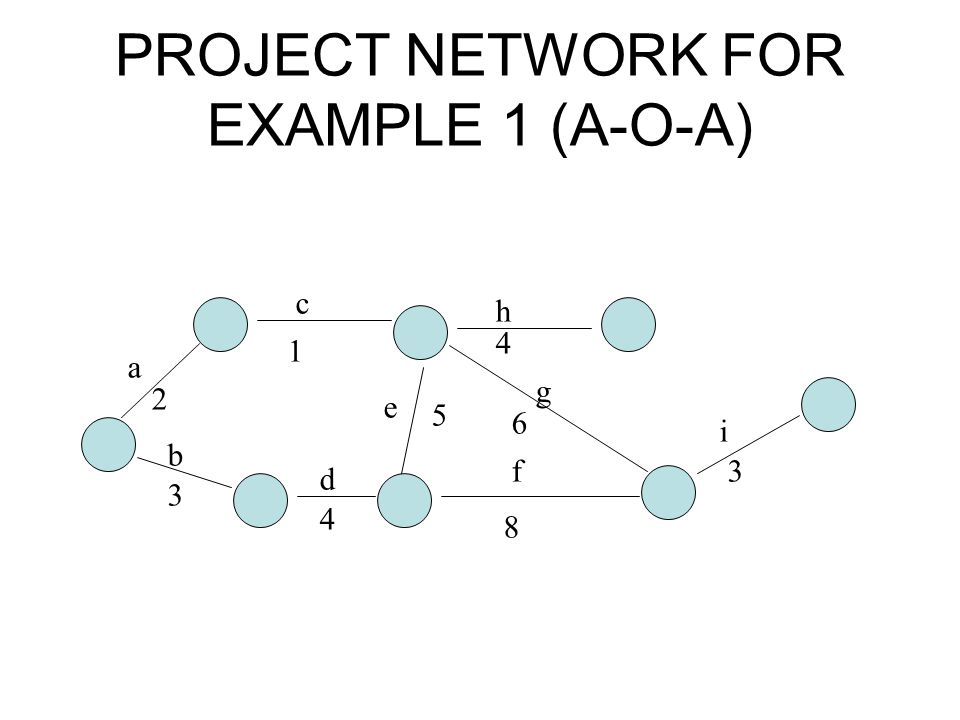 PROJECT NETWORK FOR EXAMPLE 1 (A-O-A)