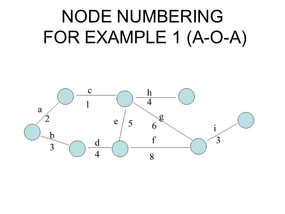 NODE NUMBERING FOR EXAMPLE 1 (A-O-A)