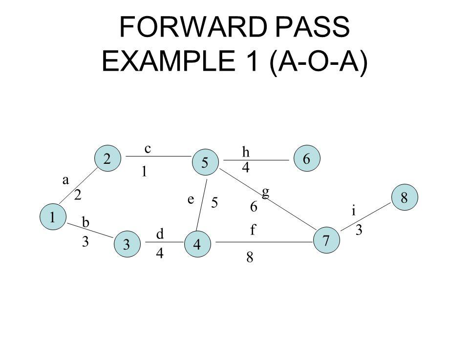 FORWARD PASS EXAMPLE 1 (A-O-A)