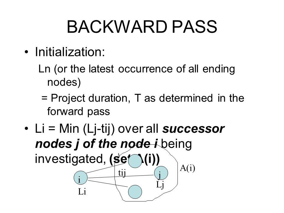 BACKWARD PASS Initialization:
