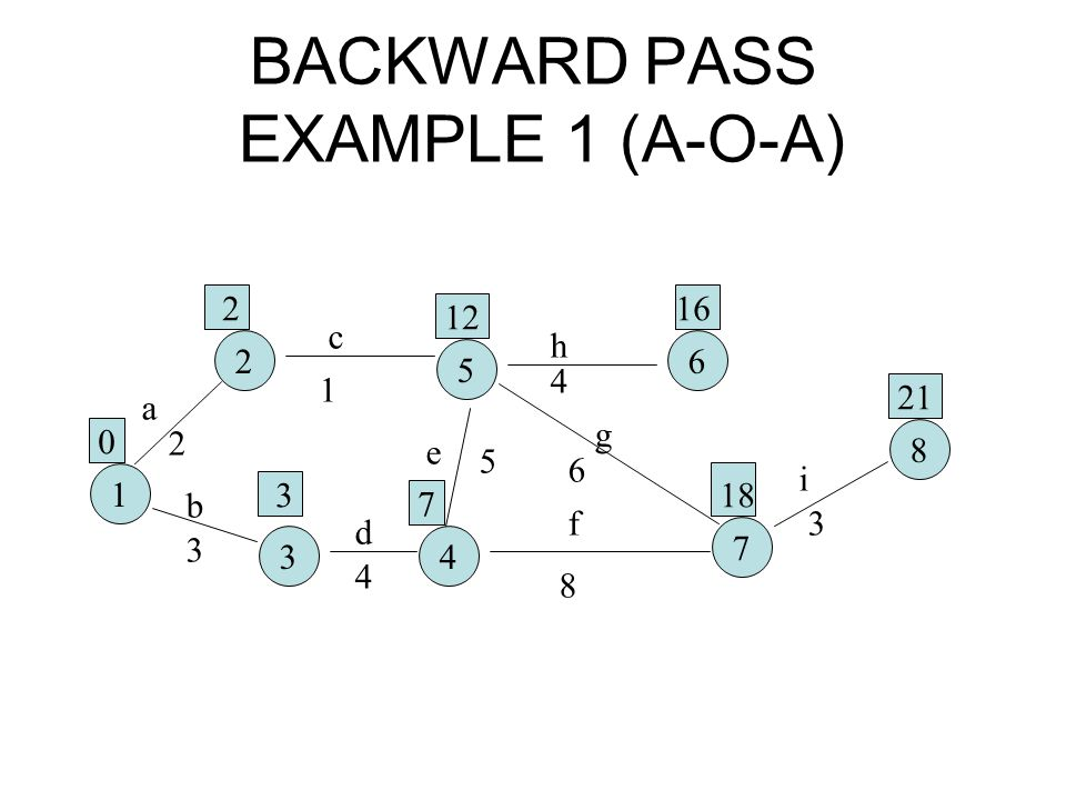 BACKWARD PASS EXAMPLE 1 (A-O-A)