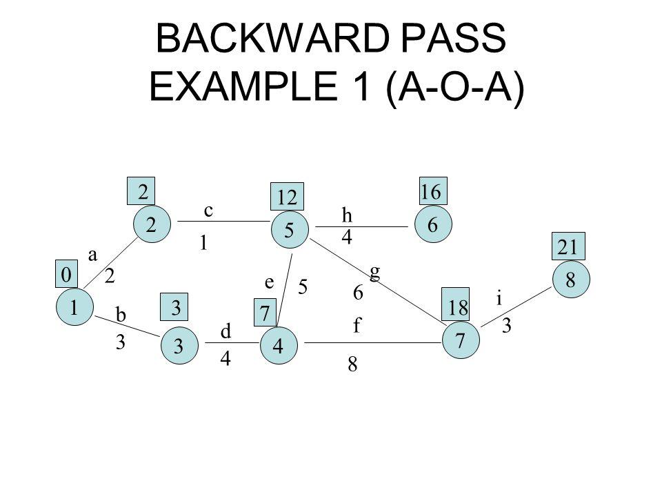 BACKWARD PASS EXAMPLE 1 (A-O-A)