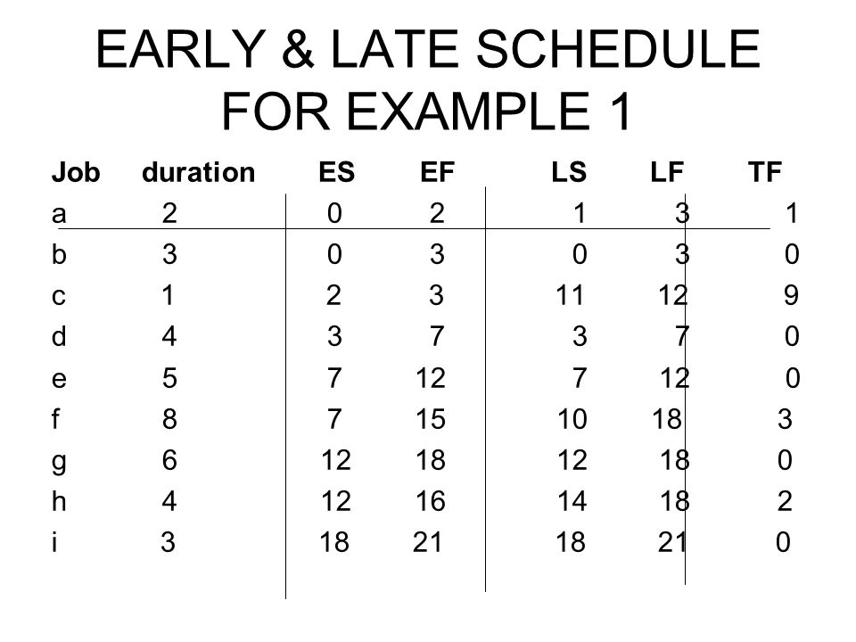 EARLY & LATE SCHEDULE FOR EXAMPLE 1