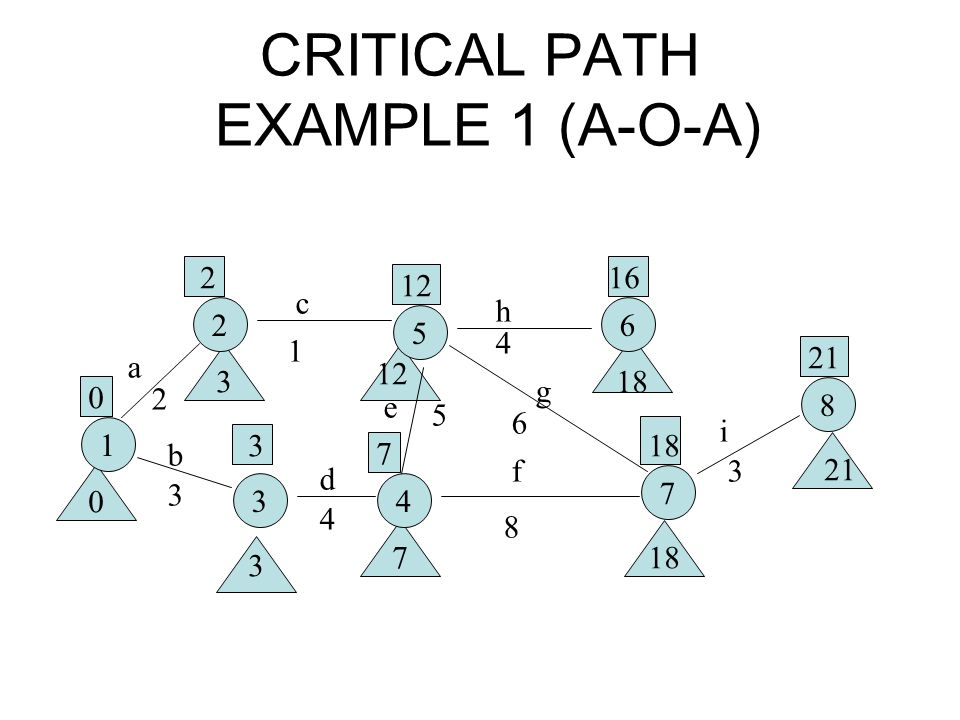 CRITICAL PATH EXAMPLE 1 (A-O-A)