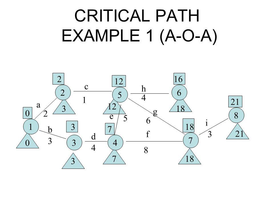 CRITICAL PATH EXAMPLE 1 (A-O-A)