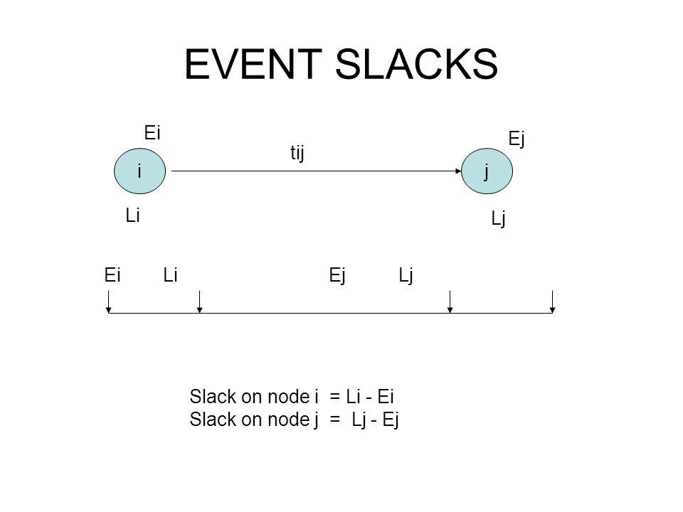 EVENT SLACKS Ei Ej tij i j Li Lj Ei Li Ej Lj Slack on node i = Li - Ei