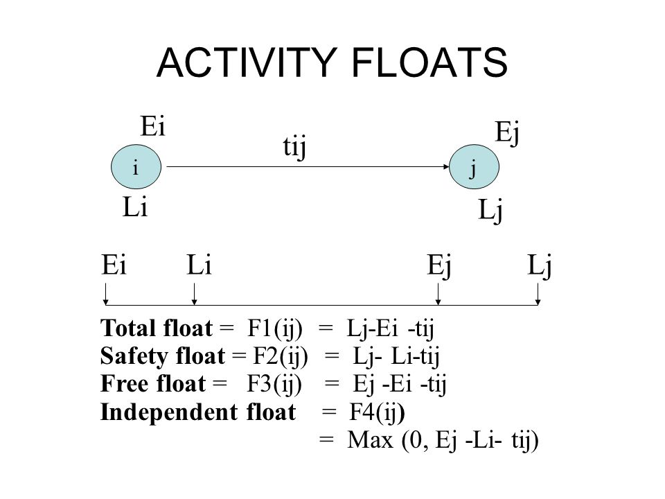 ACTIVITY FLOATS Ei Ej tij Li Lj Ei Li Ej Lj