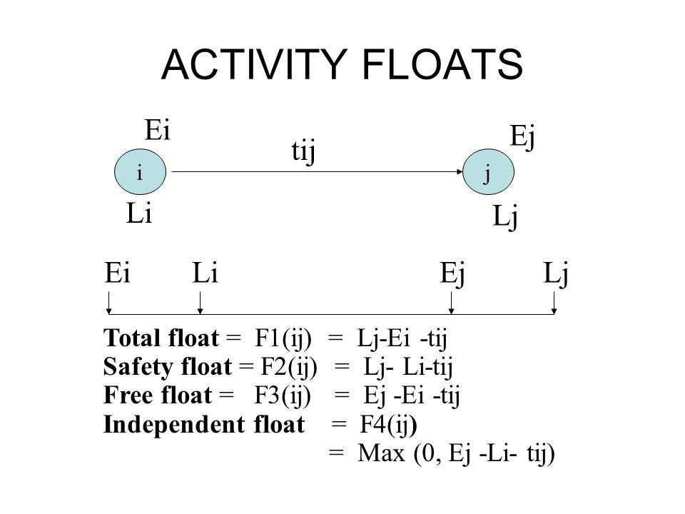 ACTIVITY FLOATS Ei Ej tij Li Lj Ei Li Ej Lj