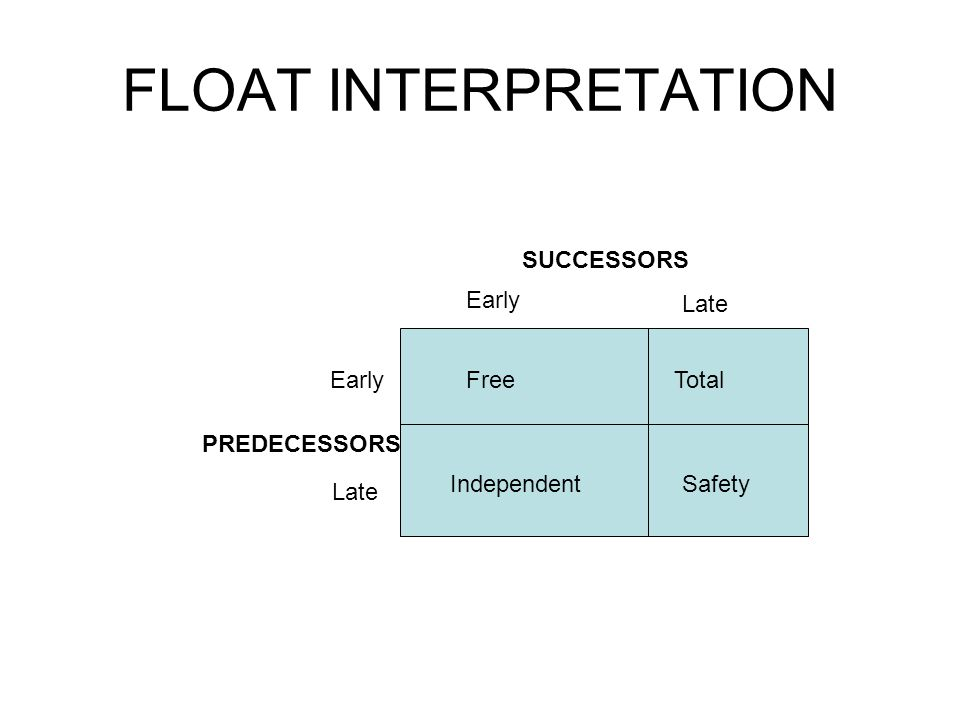 FLOAT INTERPRETATION SUCCESSORS Early Late Early Free Total