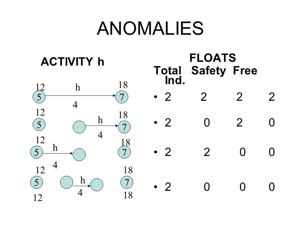 ANOMALIES ACTIVITY h FLOATS Total Safety Free Ind. 2 2 2 2 2 0 2 0