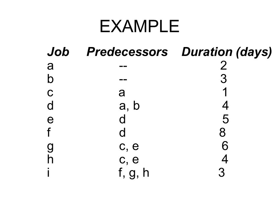 EXAMPLE Job Predecessors Duration (days) a -- 2 b -- 3 c a 1 d a, b 4
