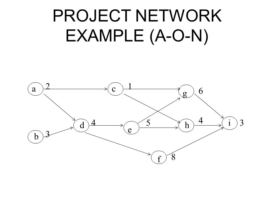 PROJECT NETWORK EXAMPLE (A-O-N)