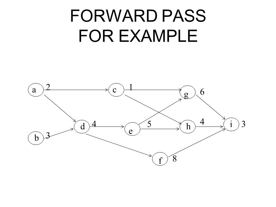 FORWARD PASS FOR EXAMPLE