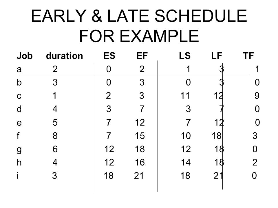 EARLY & LATE SCHEDULE FOR EXAMPLE