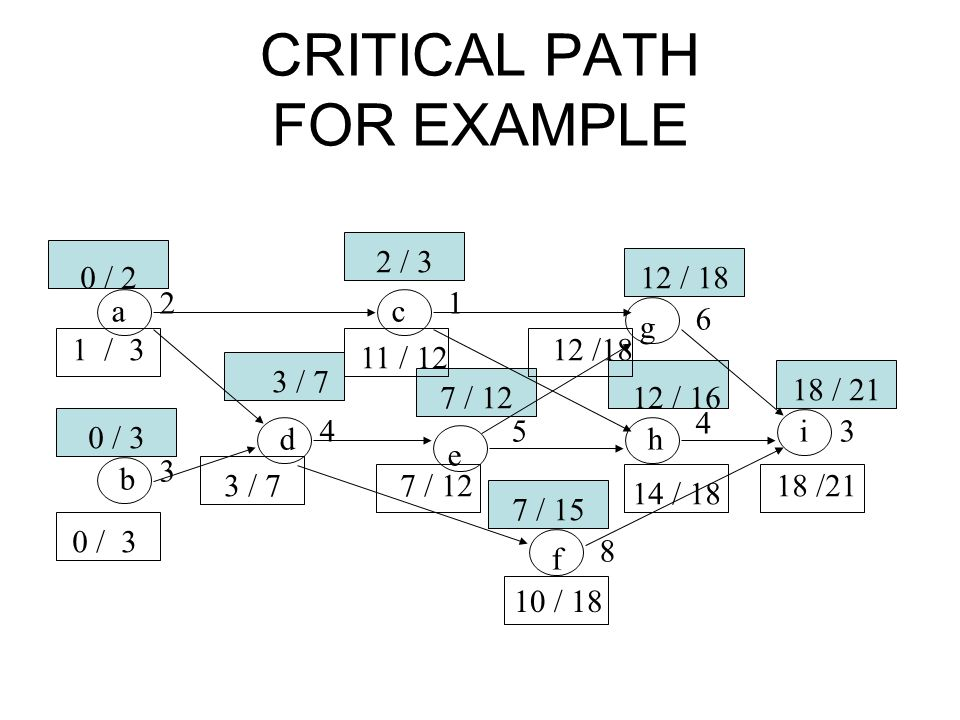 CRITICAL PATH FOR EXAMPLE