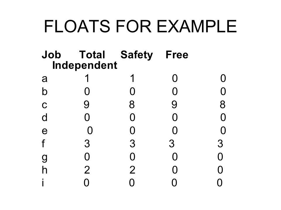 FLOATS FOR EXAMPLE Job Total Safety Free Independent a 1 1 0 0