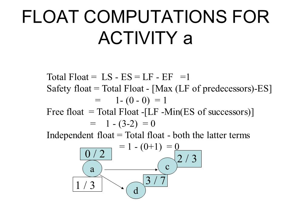 FLOAT COMPUTATIONS FOR ACTIVITY a