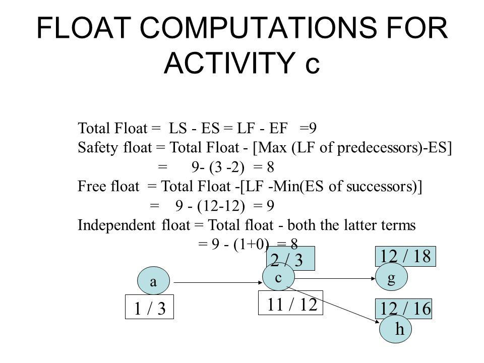 FLOAT COMPUTATIONS FOR ACTIVITY c