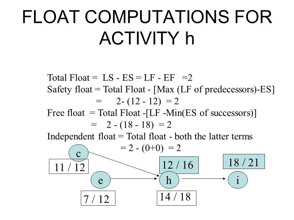 FLOAT COMPUTATIONS FOR ACTIVITY h