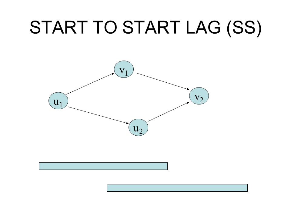START TO START LAG (SS) v1 v2 u1 u2